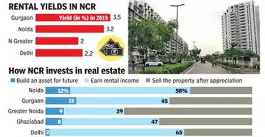 Gurgaon Is The Most-Preferrable City For Renting the Homes